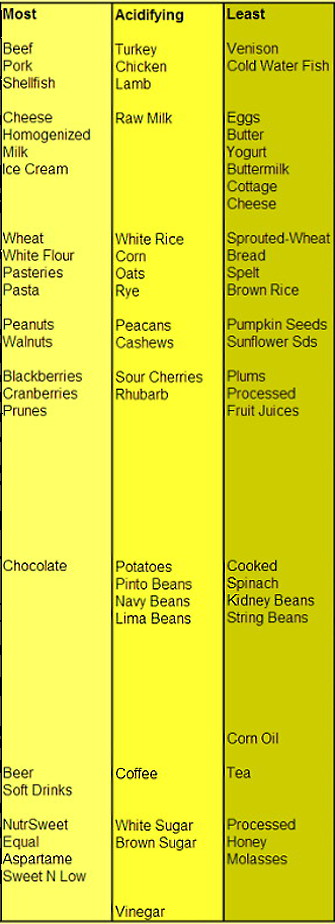 Chart - Most to Least Acidifying Foods