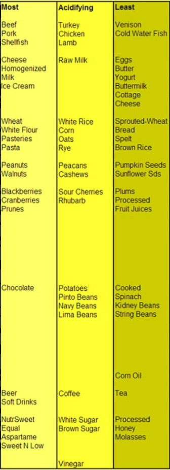 Chart - Most acidifying to least acidifying foods