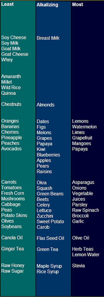 Chart - Least Alkalizing to Most Alkalizing Foods