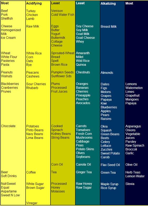 pH food chart 5 14 14