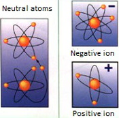 Atom drawings showing ions 175