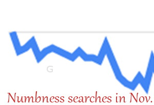 Graph - Numbness searches decrease in Novembere